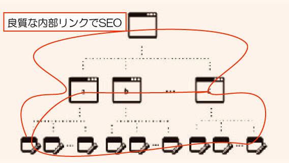 seo対策に強い内部設計図
